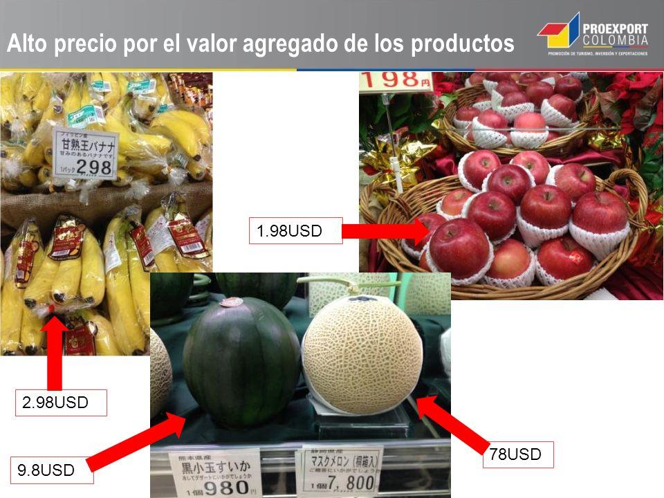 Alto precio por el valor agregado de los productos 9.8USD 78USD 1.98USD 2.98USD