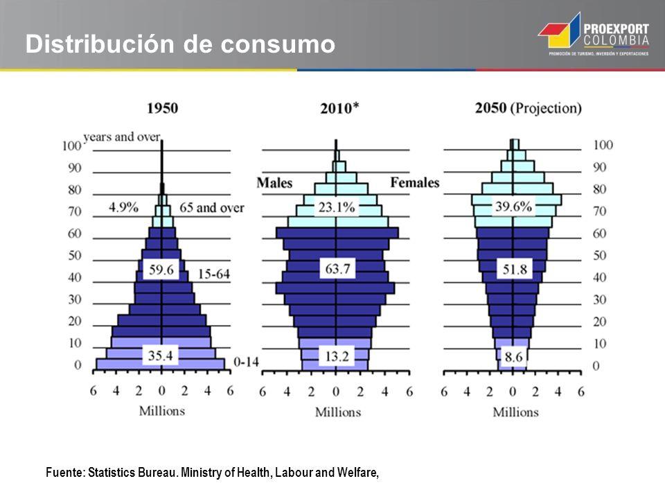 Distribución de consumo Fuente: Statistics Bureau. Ministry of Health, Labour and Welfare,