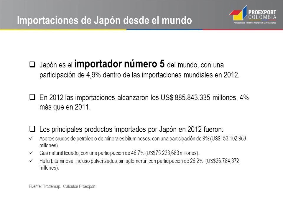 Importaciones de Japón desde el mundo Japón es el importador número 5 del mundo, con una participación de 4,9% dentro de las importaciones mundiales e