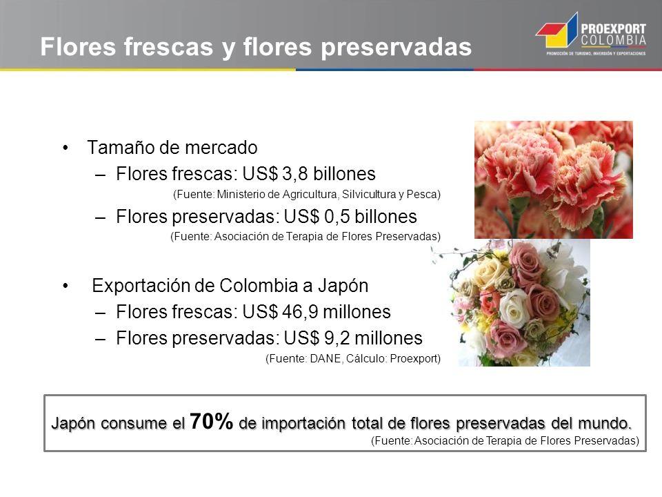 Flores frescas y flores preservadas Japón consume el de importación total de flores preservadas del mundo. Japón consume el 70% de importación total d