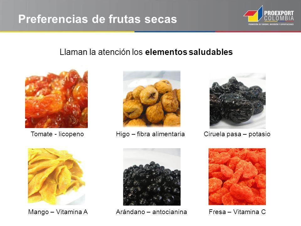 Preferencias de frutas secas Llaman la atención los elementos saludables Tomate - licopenoHigo – fibra alimentariaCiruela pasa – potasio Mango – Vitam
