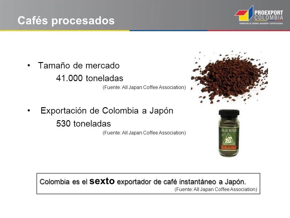 Cafés procesados Tamaño de mercado 41.000 toneladas (Fuente: All Japan Coffee Association) Exportación de Colombia a Japón 530 toneladas (Fuente: All