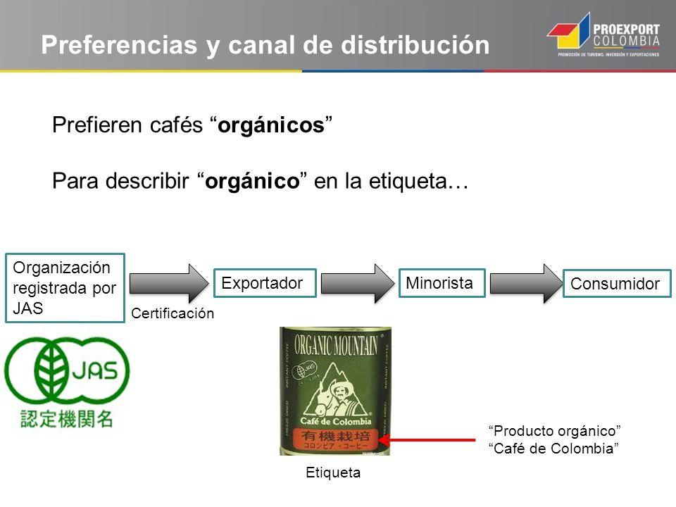 Preferencias y canal de distribución Prefieren cafés orgánicos Organización registrada por JAS Para describir orgánico en la etiqueta… Exportador Cert