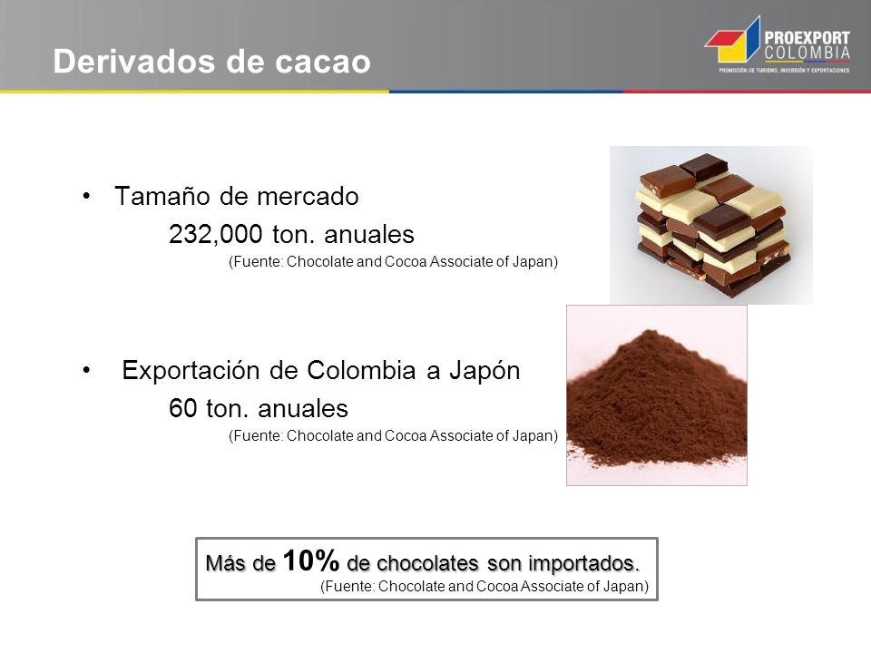 Derivados de cacao Tamaño de mercado 232,000 ton. anuales (Fuente: Chocolate and Cocoa Associate of Japan) Exportación de Colombia a Japón 60 ton. anu