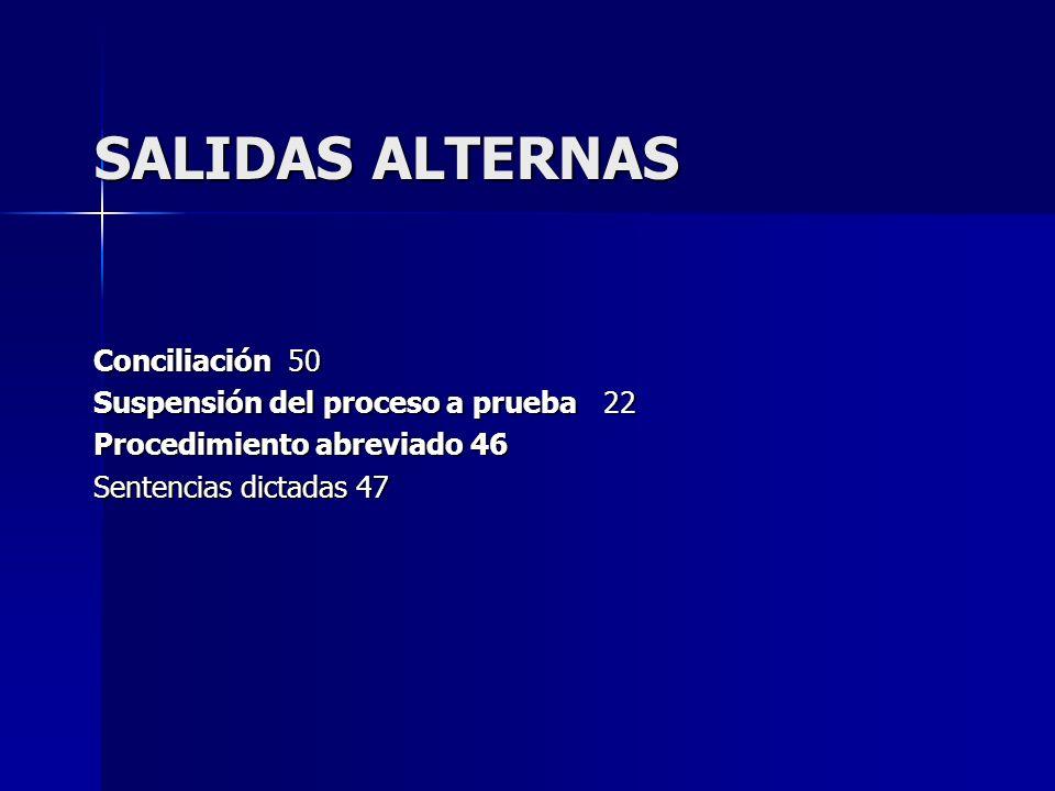 SALIDAS ALTERNAS Conciliación 50 Suspensión del proceso a prueba 22 Procedimiento abreviado 46 Sentencias dictadas 47