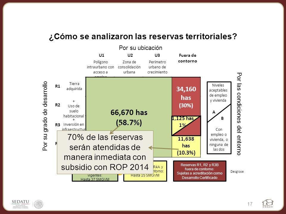 U1 U2 U3 R4 R2 R4 R3 -A -B-B R1 R3 ¿Cómo se analizaron las reservas territoriales? Por su ubicación U1U2U3Fuera de contorno Polígono intraurbano con a