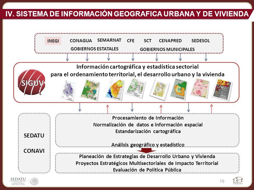 Información cartográfica y estadística sectorial para el ordenamiento territorial, el desarrollo urbano y la vivienda CONAGUA SEMARNAT CFESCT INEGI SE
