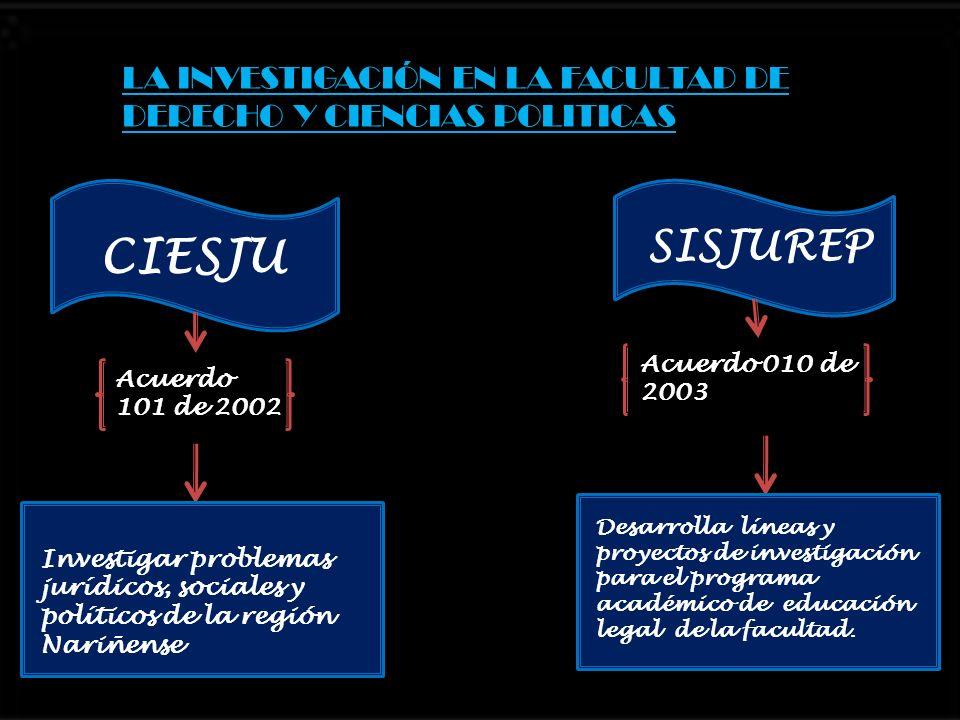 LA INVESTIGACIÓN EN LA FACULTAD DE DERECHO Y CIENCIAS POLITICAS CIESJU SISJUREP Acuerdo 101 de 2002 Acuerdo 010 de 2003 Investigar problemas jurídicos