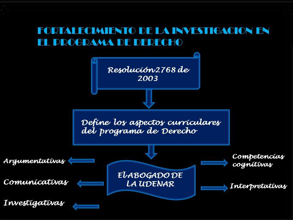 FORTALECIMIENTO DE LA INVESTIGACION EN EL PROGRAMA DE DERECHO Resolución 2768 de 2003 Define los aspectos curriculares del programa de Derecho El ABOG
