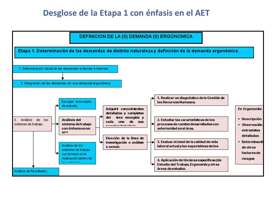 Desglose de la Etapa 1 con énfasis en el AET