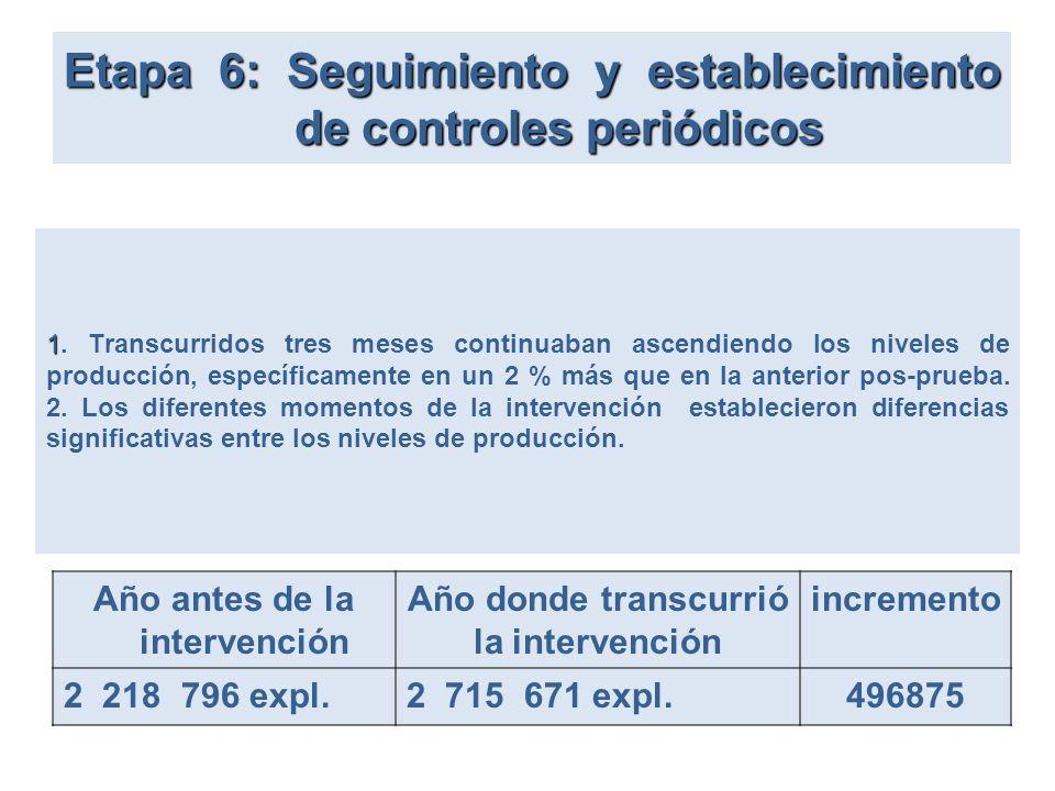 Etapa 6: Seguimiento y establecimiento de controles periódicos 1 1. Transcurridos tres meses continuaban ascendiendo los niveles de producción, especí