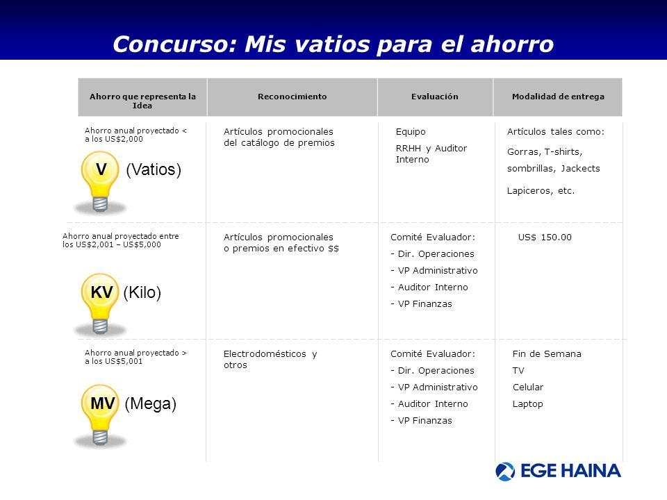 Ahorro que representa la Idea ReconocimientoEvaluaciónModalidad de entrega Niveles de Aprobación V (Vatios) KV (Kilo) MV (Mega) Ahorro anual proyectad