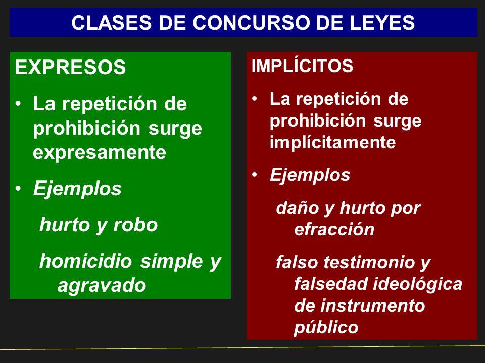 CLASES DE CONCURSO DE LEYES EXPRESOS La repetición de prohibición surge expresamente Ejemplos hurto y robo homicidio simple y agravado IMPLÍCITOS La r