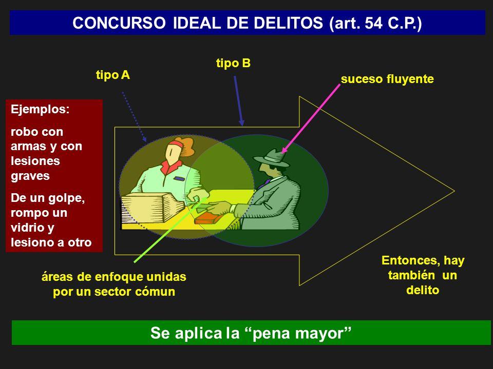 CONCURSO IDEAL DE DELITOS (art. 54 C.P.) suceso fluyente tipo A áreas de enfoque unidas por un sector cómun Entonces, hay también un delito tipo B Eje