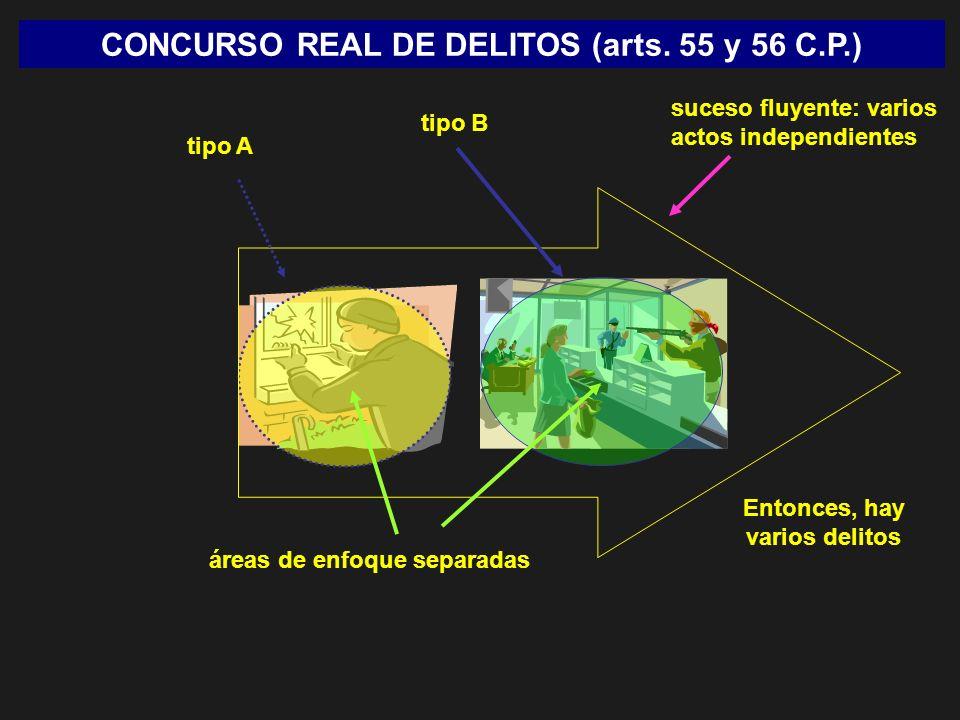 CONCURSO REAL DE DELITOS (arts. 55 y 56 C.P.) suceso fluyente: varios actos independientes tipo A áreas de enfoque separadas Entonces, hay varios deli
