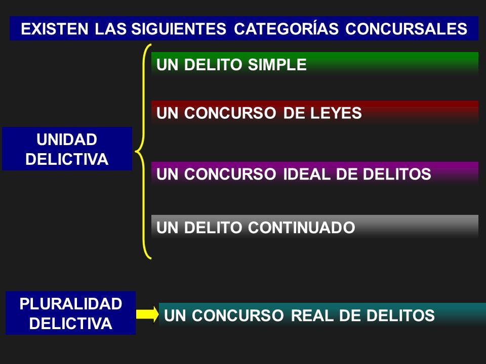 EXISTEN LAS SIGUIENTES CATEGORÍAS CONCURSALES UN DELITO SIMPLE UN CONCURSO DE LEYES UN CONCURSO IDEAL DE DELITOS UN DELITO CONTINUADO UN CONCURSO REAL