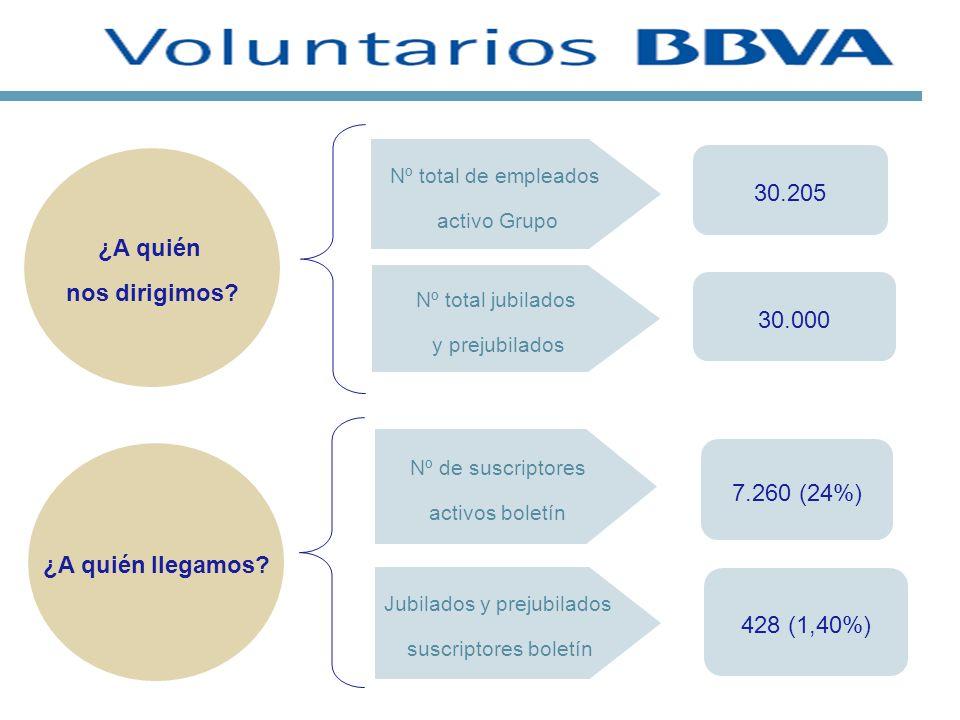 Nº total de empleados activo Grupo 30.205 Nº de suscriptores activos boletín 7.260 (24%) Nº total jubilados y prejubilados 428 (1,40%) 30.000 Jubilado