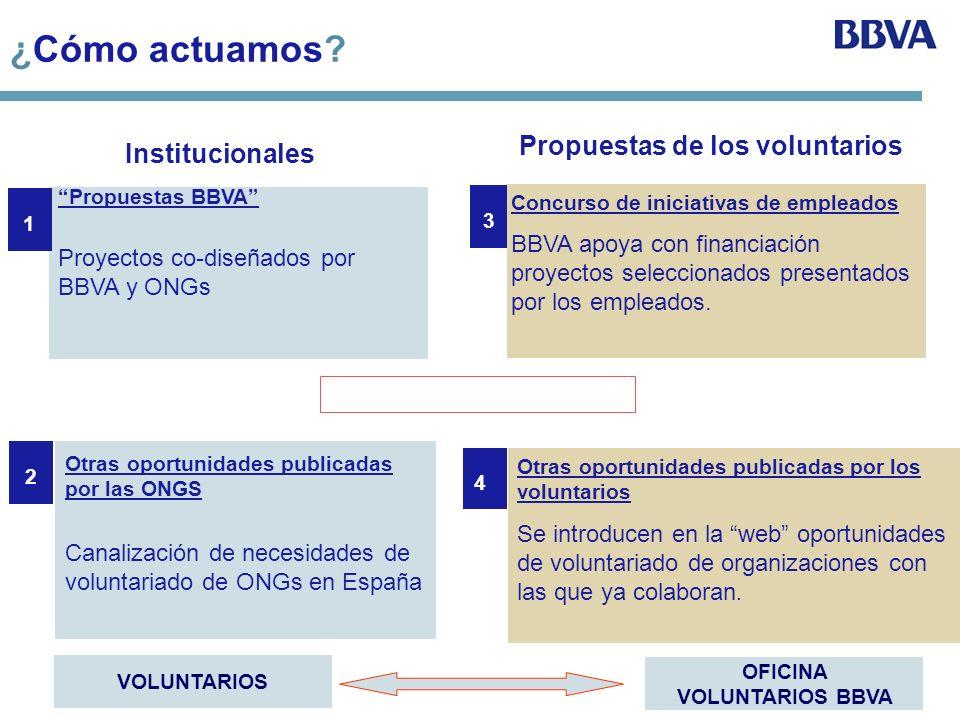 ¿Cómo actuamos? Propuestas BBVA Proyectos co-diseñados por BBVA y ONGs Otras oportunidades publicadas por las ONGS Canalización de necesidades de volu
