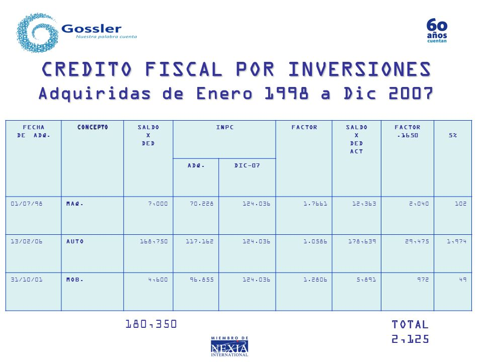 CREDITO FISCAL POR INVERSIONES Adquiridas de Enero 1998 a Dic 2007 FECHA DE ADQ.CONCEPTO SALDO X DED INPCFACTORSALDO X DED ACT FACTOR.16505% ADQ.DIC-0