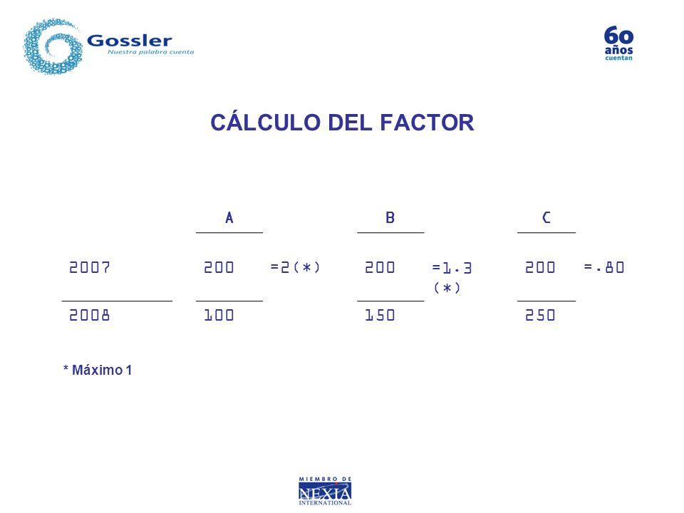 CÁLCULO DEL FACTOR ABC 2007200=2(*)200=1.3 (*) 200=.80 2008100150250 * Máximo 1