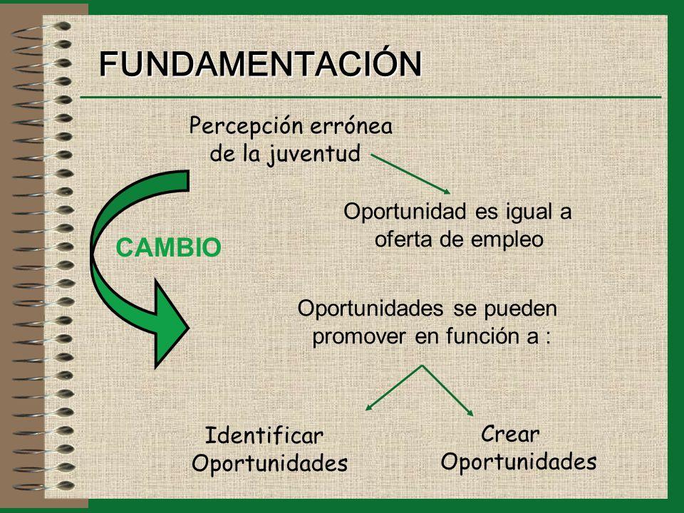 FUNDAMENTACIÓN Oportunidad es igual a oferta de empleo Percepción errónea de la juventud CAMBIO Oportunidades se pueden promover en función a : Identificar Oportunidades Crear Oportunidades