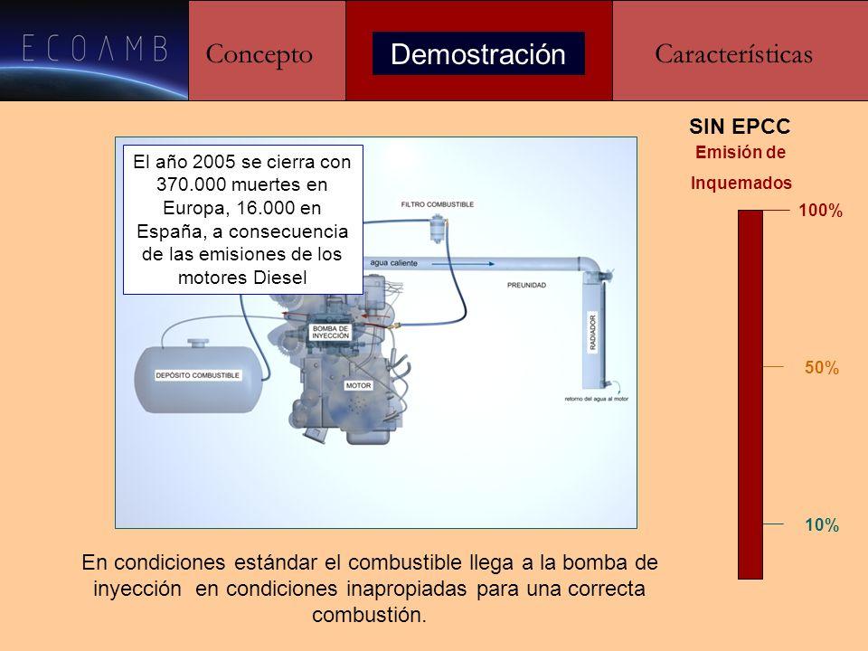 ConceptoDemostraciónCaracterísticas CON EPCC 100% 50% 10% Reducción de Inquemados El sistema EPCC logra que el combustible alcance la bomba de inyección en condiciones óptimas para la combustión desde el punto de vista exoenergético.