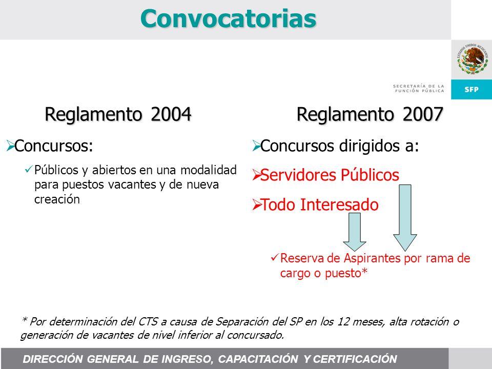 Convocatorias Concursos: Públicos y abiertos en una modalidad para puestos vacantes y de nueva creación Concursos dirigidos a: Servidores Públicos Tod