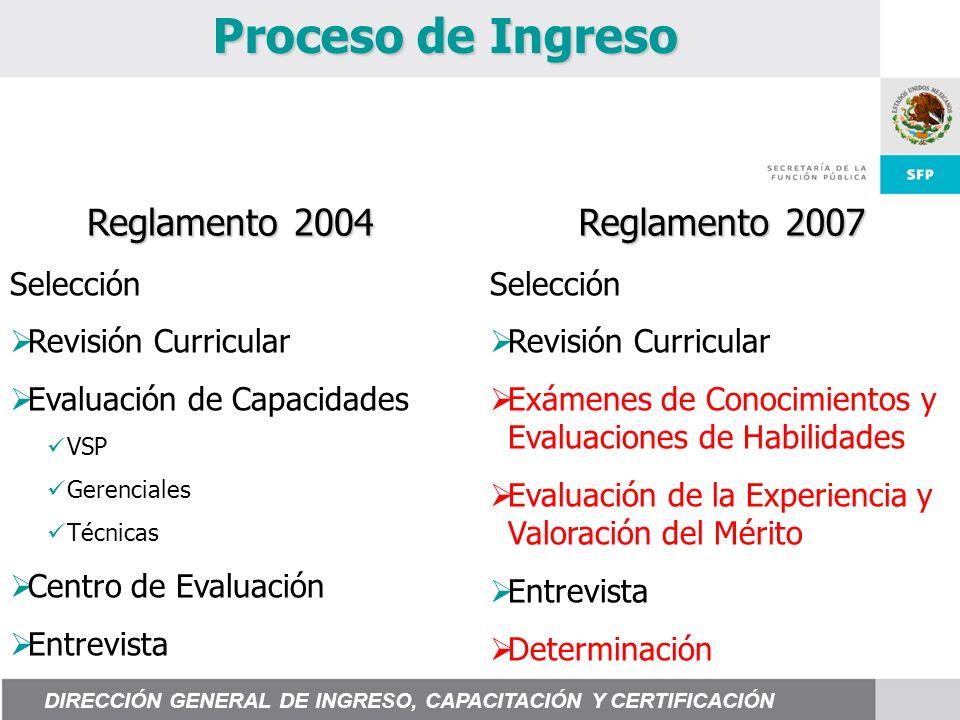 Proceso de Ingreso Selección Revisión Curricular Evaluación de Capacidades VSP Gerenciales Técnicas Centro de Evaluación Entrevista Selección Revisión