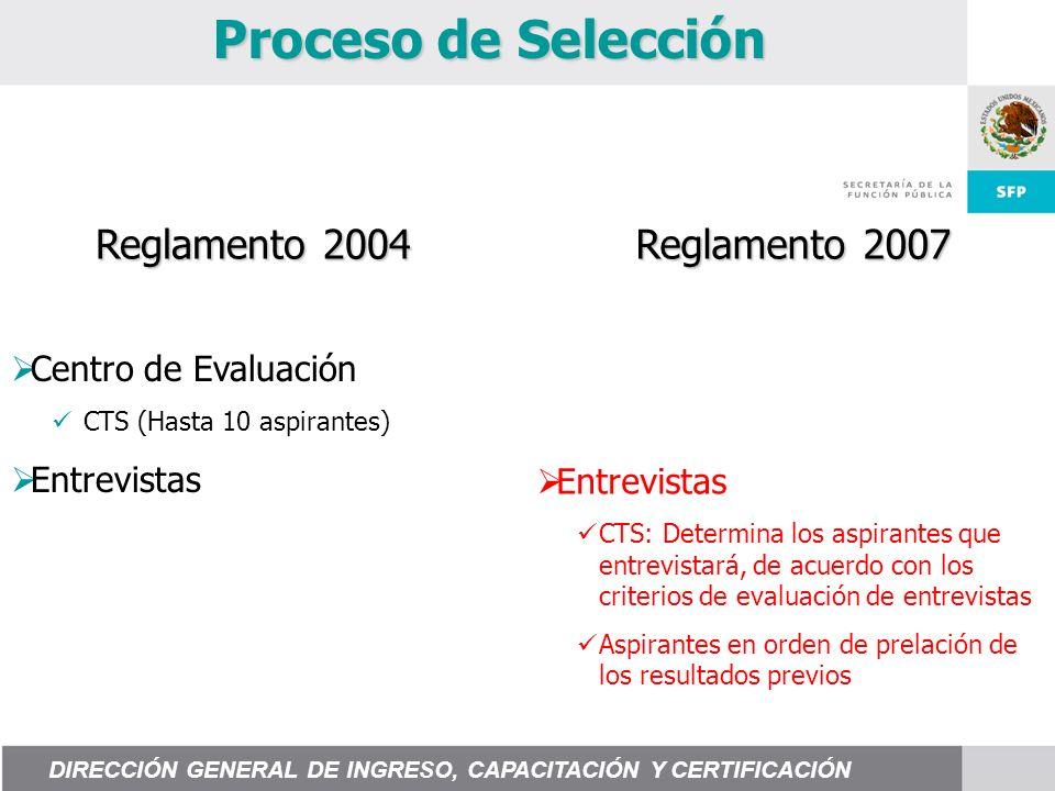 Proceso de Selección Centro de Evaluación CTS (Hasta 10 aspirantes) Entrevistas CTS: Determina los aspirantes que entrevistará, de acuerdo con los cri