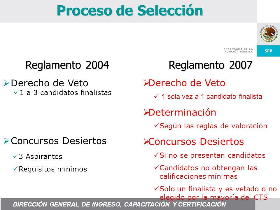 Proceso de Selección Derecho de Veto 1 sola vez a 1 candidato finalista Determinación Según las reglas de valoración Concursos Desiertos Si no se pres