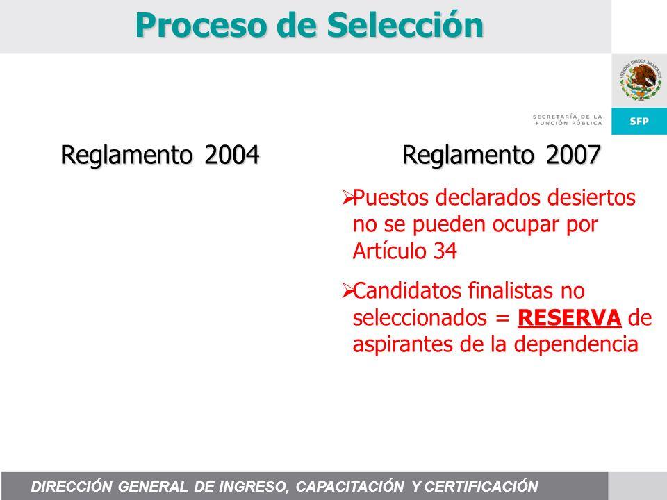 Proceso de Selección Puestos declarados desiertos no se pueden ocupar por Artículo 34 Candidatos finalistas no seleccionados = RESERVA de aspirantes d