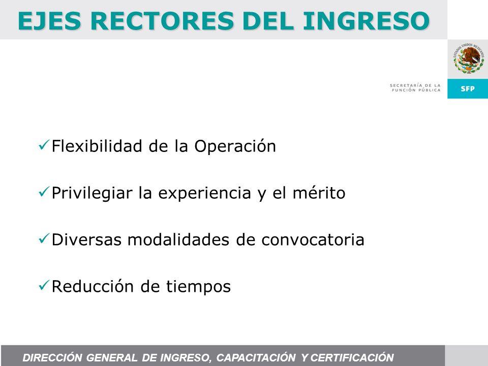 Flexibilidad de la Operación Privilegiar la experiencia y el mérito Diversas modalidades de convocatoria Reducción de tiempos EJES RECTORES DEL INGRES