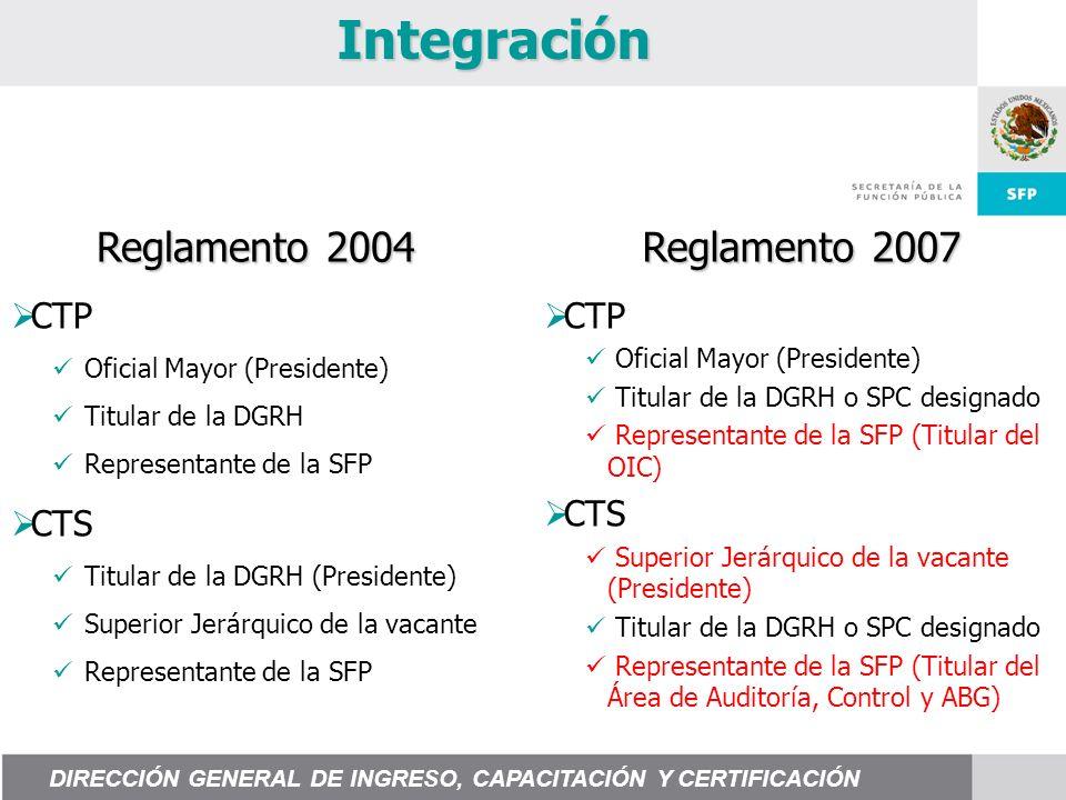 Integración Reglamento 2004 Reglamento 2007 CTP Oficial Mayor (Presidente) Titular de la DGRH o SPC designado Representante de la SFP (Titular del OIC