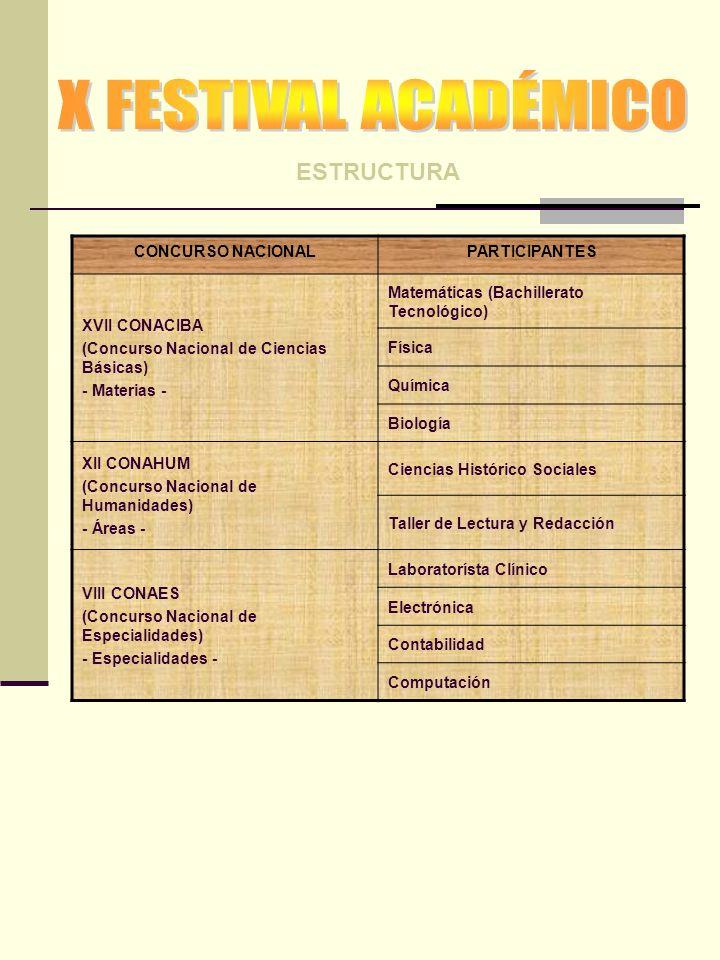 ESTRUCTURA CONCURSO NACIONALPARTICIPANTES XVII CONACIBA (Concurso Nacional de Ciencias Básicas) - Materias - Matemáticas (Bachillerato Tecnológico) Física Química Biología XII CONAHUM (Concurso Nacional de Humanidades) - Áreas - Ciencias Histórico Sociales Taller de Lectura y Redacción VIII CONAES (Concurso Nacional de Especialidades) - Especialidades - Laboratorísta Clínico Electrónica Contabilidad Computación