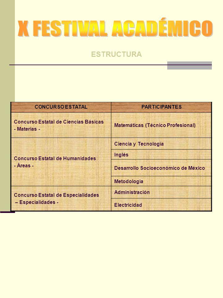 CONCURSO ESTATALPARTICIPANTES Concurso Estatal de Ciencias Básicas - Materias - Matemáticas (Técnico Profesional) Concurso Estatal de Humanidades - Áreas - Ciencia y Tecnología Inglés Desarrollo Socioeconómico de México Metodología Concurso Estatal de Especialidades – Especialidades - Administración Electricidad ESTRUCTURA