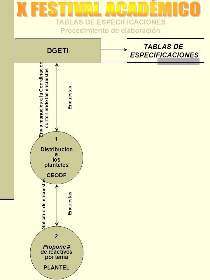 TABLAS DE ESPECIFICACIONES Procedimiento de elaboración DGETI 1 Distribución a los planteles CEODF Envía manuales a la Coordinación, conteniendo las e