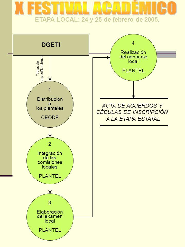 ETAPA LOCAL: 24 y 25 de febrero de 2005. DGETI 1 Distribución a los planteles CEODF Tablas de especificaciones 2 Integración de las comisiones locales