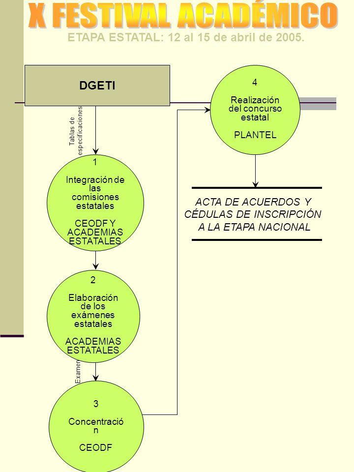 ETAPA ESTATAL: 12 al 15 de abril de 2005. DGETI Tablas de especificaciones 1 Integración de las comisiones estatales CEODF Y ACADEMIAS ESTATALES 2 Ela