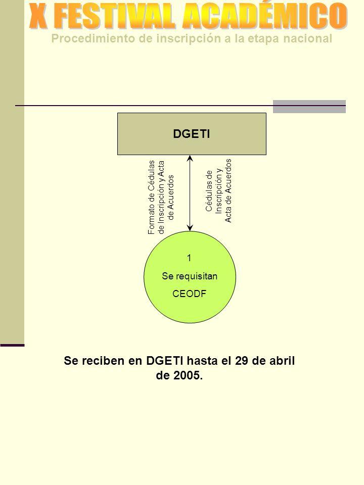 DGETI 1 Se requisitan CEODF Formato de Cédulas de Inscripción y Acta de Acuerdos Cédulas de Inscripción y Acta de Acuerdos Procedimiento de inscripción a la etapa nacional Se reciben en DGETI hasta el 29 de abril de 2005.