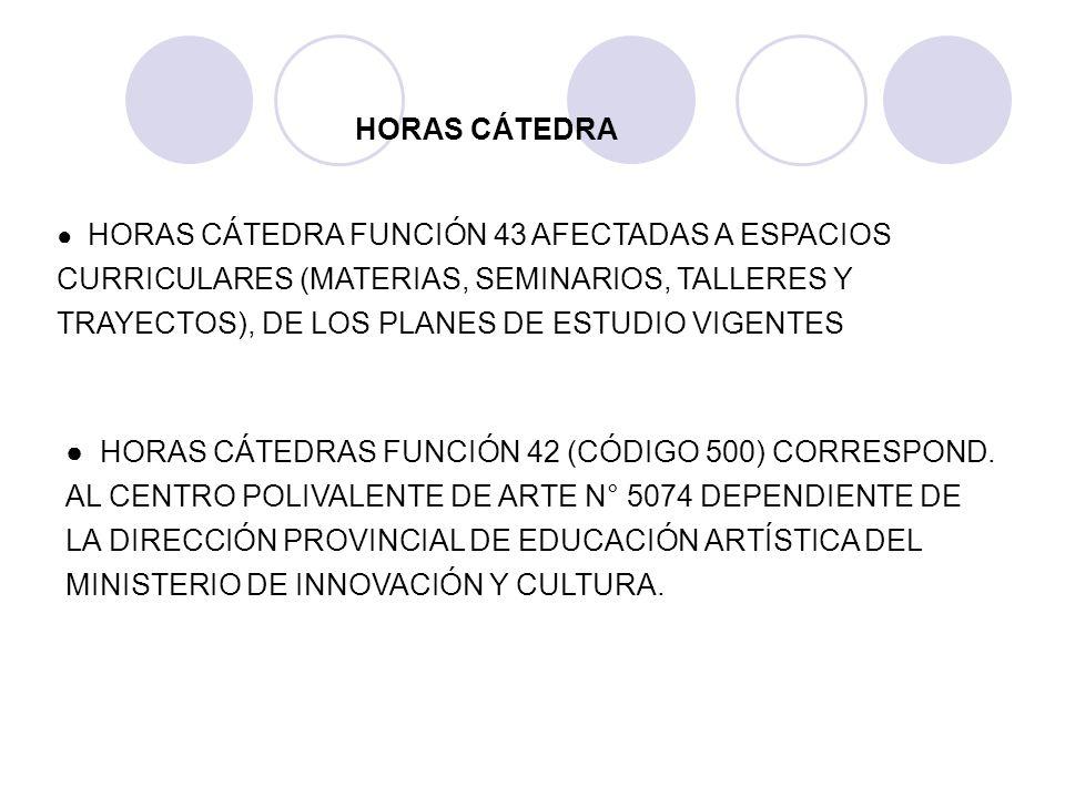 HORAS CÁTEDRA FUNCIÓN 43 AFECTADAS A ESPACIOS CURRICULARES (MATERIAS, SEMINARIOS, TALLERES Y TRAYECTOS), DE LOS PLANES DE ESTUDIO VIGENTES HORAS CÁTED