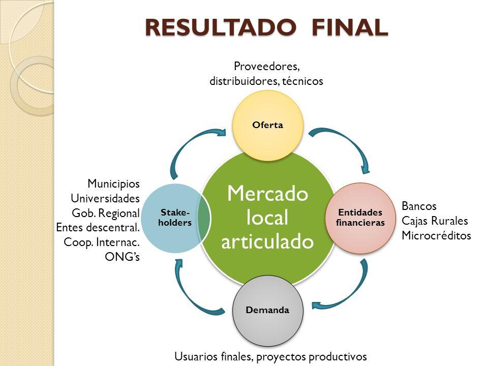 RESULTADO FINAL Mercado local articulado Oferta Entidades financieras Demanda Stake- holders Proveedores, distribuidores, técnicos Usuarios finales, proyectos productivos Municipios Universidades Gob.