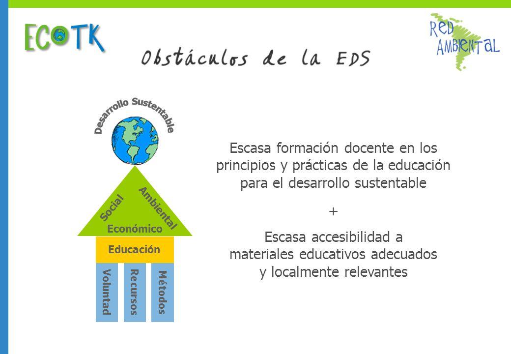 Escasa formación docente en los principios y prácticas de la educación para el desarrollo sustentable Voluntad Recursos Métodos Ambiental Social Económico Educación Escasa accesibilidad a materiales educativos adecuados y localmente relevantes +