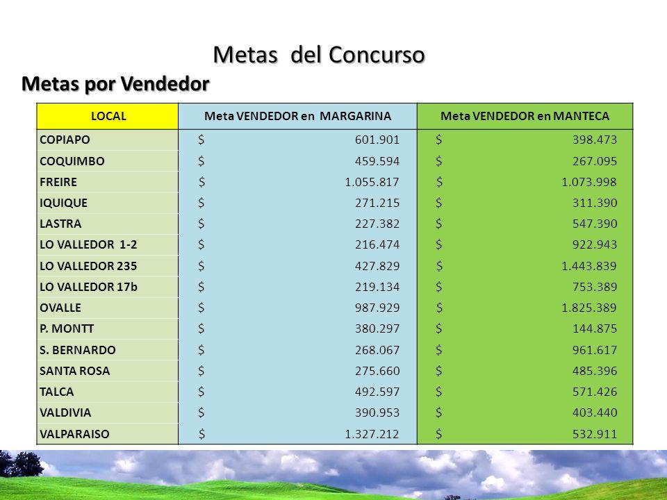 Metas del Concurso Metas por Vendedor LOCALMeta VENDEDOR en MARGARINAMeta VENDEDOR en MANTECA COPIAPO $ 601.901 $ 398.473 COQUIMBO $ 459.594 $ 267.095 FREIRE $ 1.055.817 $ 1.073.998 IQUIQUE $ 271.215 $ 311.390 LASTRA $ 227.382 $ 547.390 LO VALLEDOR 1-2 $ 216.474 $ 922.943 LO VALLEDOR 235 $ 427.829 $ 1.443.839 LO VALLEDOR 17b $ 219.134 $ 753.389 OVALLE $ 987.929 $ 1.825.389 P.