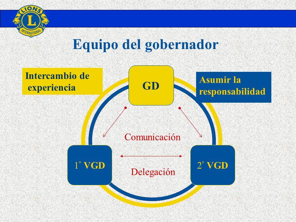 GD 1 º VGD2 º VGD Delegación Comunicación Intercambio de experiencia Asumir la responsabilidad Equipo del gobernador