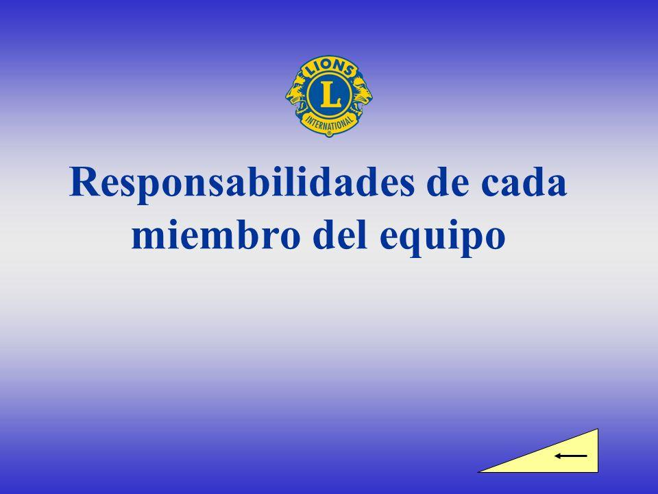 Responsabilidades de cada miembro del equipo
