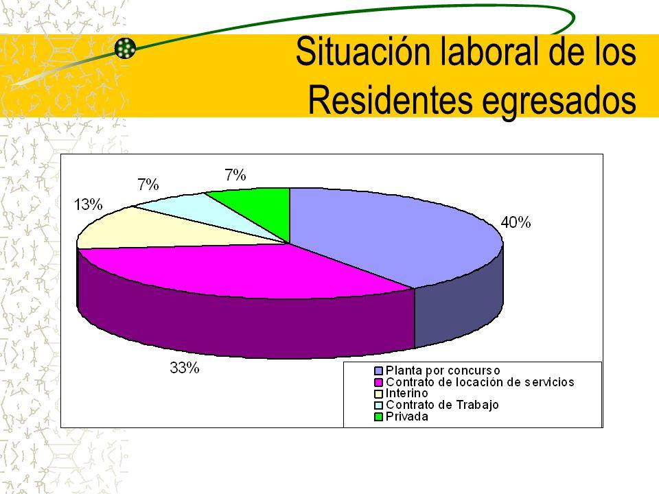 Situación laboral de los Residentes egresados