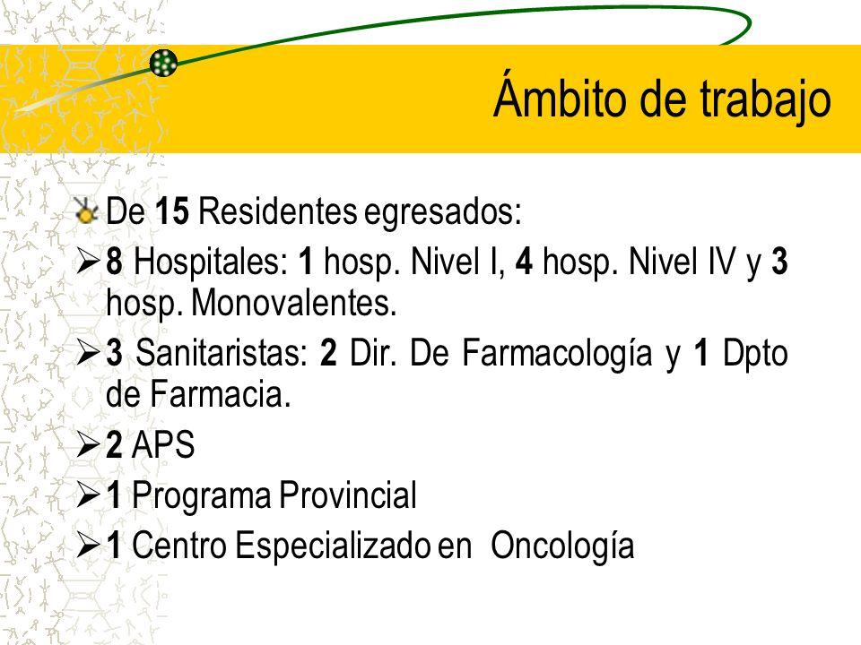 Ámbito de trabajo De 15 Residentes egresados: 8 Hospitales: 1 hosp.