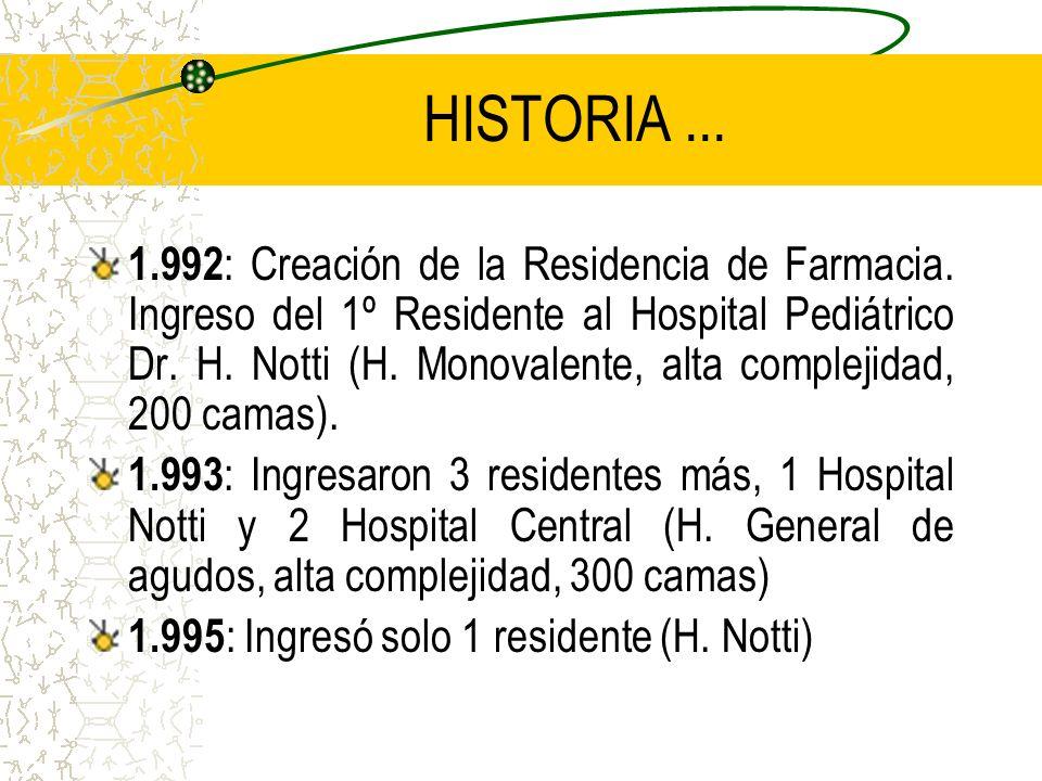 HISTORIA...1.992 : Creación de la Residencia de Farmacia.