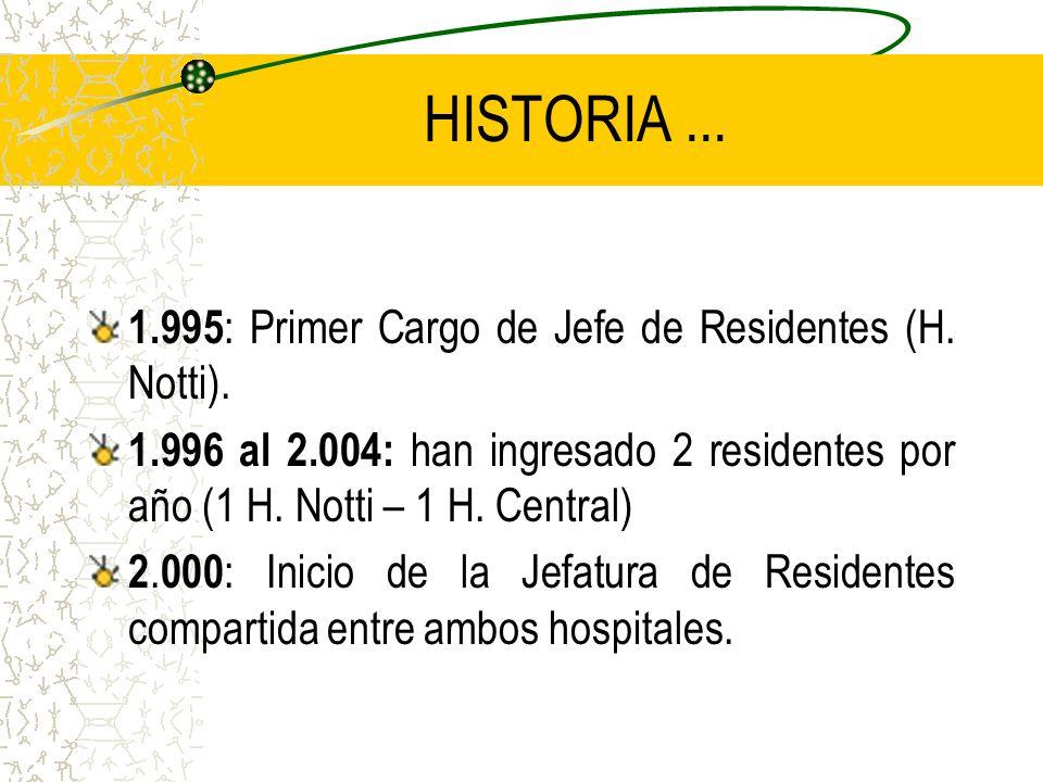 HISTORIA...1.995 : Primer Cargo de Jefe de Residentes (H.