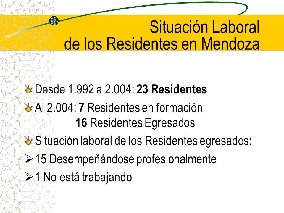 Situación Laboral de los Residentes en Mendoza Desde 1.992 a 2.004: 23 Residentes Al 2.004: 7 Residentes en formación 16 Residentes Egresados Situación laboral de los Residentes egresados: 15 Desempeñándose profesionalmente 1 No está trabajando